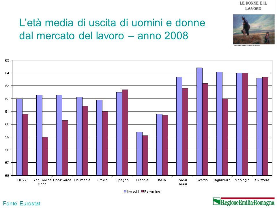 Letà media di uscita di uomini e donne dal mercato del lavoro – anno 2008 Fonte: Eurostat