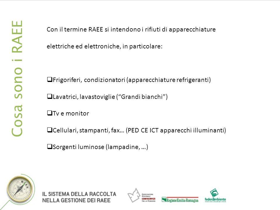 La raccolta dei RAEE in Italia Media Europea RD RAEE: 5 Kg per abitante allanno Migliori pratiche europee: 14 Kg per abitante allanno (Nord Europa – Norvegia e Svezia) Posizionamento Italia: 1,9 Kg per abitante allanno (dati ISPRA 2007) per un totale di circa 110.000 tonnellate – circa 3.000 Centri di Raccolta iscritti al nuovo sistema Posizionamento Regione ER: intorno ai 4 Kg per abitante allanno (dato 2008), per un totale di oltre 17.000 tonnellate – 350 Centri di Raccolta iscritti al nuovo sistema