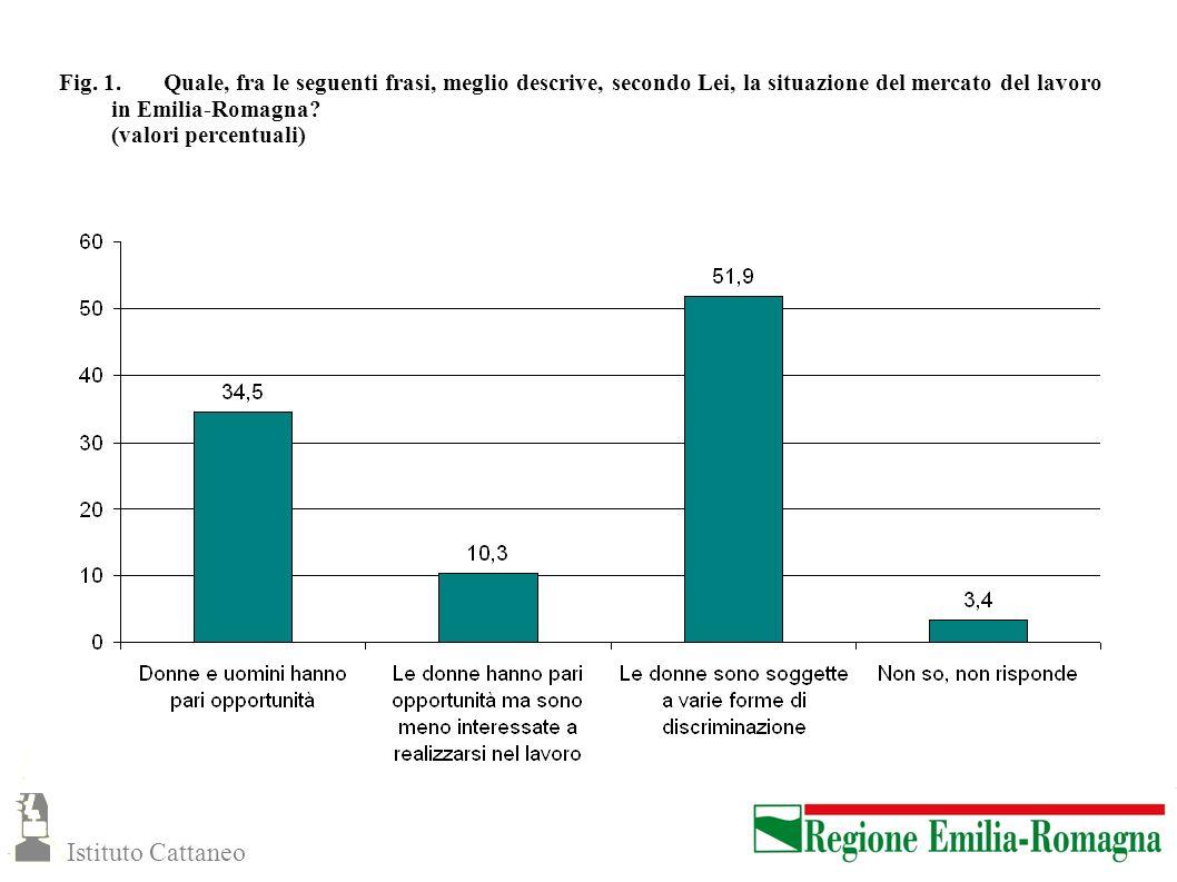 Fig. 1. Quale, fra le seguenti frasi, meglio descrive, secondo Lei, la situazione del mercato del lavoro in Emilia-Romagna? (valori percentuali) Istit