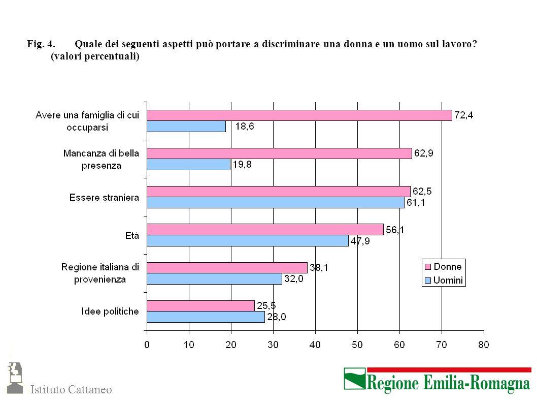 Fig. 4. Quale dei seguenti aspetti può portare a discriminare una donna e un uomo sul lavoro? (valori percentuali) Istituto Cattaneo