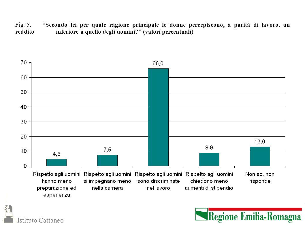 Fig. 5. Secondo lei per quale ragione principale le donne percepiscono, a parità di lavoro, un reddito inferiore a quello degli uomini? (valori percen