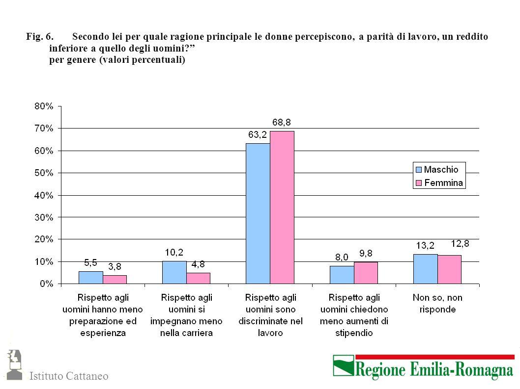 Fig. 6. Secondo lei per quale ragione principale le donne percepiscono, a parità di lavoro, un reddito inferiore a quello degli uomini? per genere (va