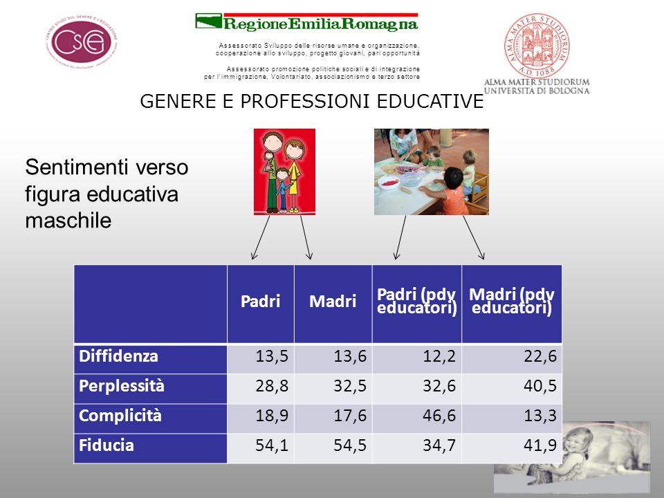 Assessorato Sviluppo delle risorse umane e organizzazione, cooperazione allo sviluppo, progetto giovani, pari opportunità Assessorato promozione politiche sociali e di integrazione per limmigrazione, Volontariato, associazionismo e terzo settore GENERE E PROFESSIONI EDUCATIVE PadriMadri Padri (pdv educatori) Madri (pdv educatori) Diffidenza13,513,612,222,6 Perplessità28,832,532,640,5 Complicità18,917,646,613,3 Fiducia54,154,534,741,9 Sentimenti verso figura educativa maschile