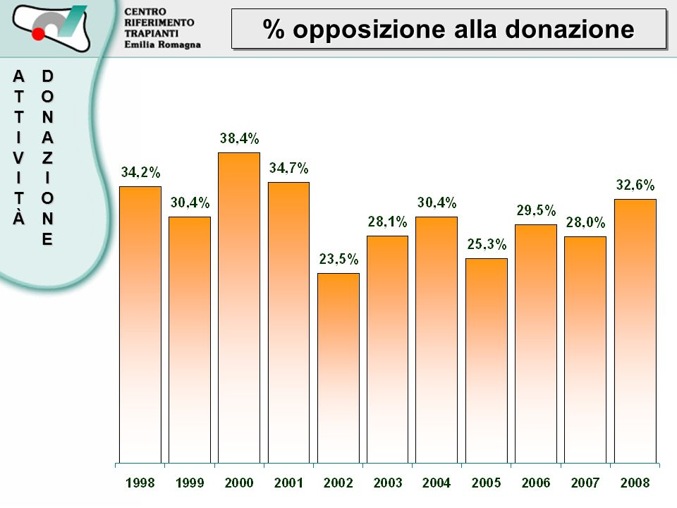 % opposizione alla donazione DONAZIONEATTIVITÀ