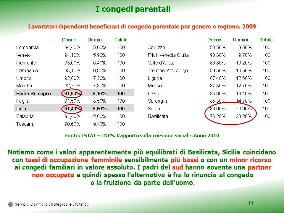 Servizio Controllo Strategico e Statistica 11 I congedi parentali Lavoratori dipendenti beneficiari di congedo parentale per genere e regione.