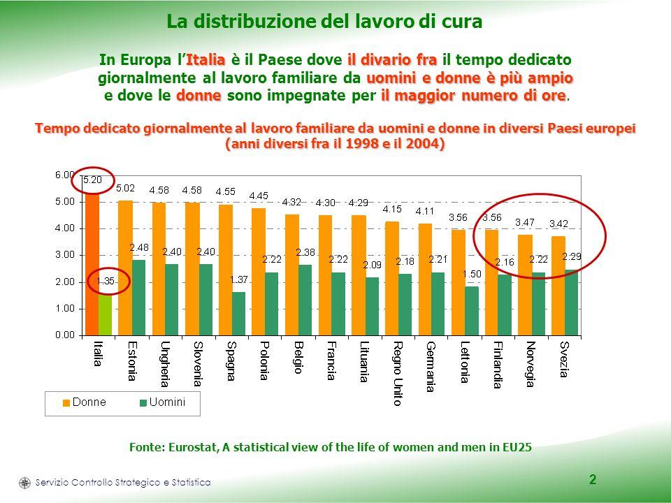 Servizio Controllo Strategico e Statistica 2 La distribuzione del lavoro di cura Italiail divario fra uomini e donne è più ampio donneil maggior numero di ore In Europa lItalia è il Paese dove il divario fra il tempo dedicato giornalmente al lavoro familiare da uomini e donne è più ampio e dove le donne sono impegnate per il maggior numero di ore.