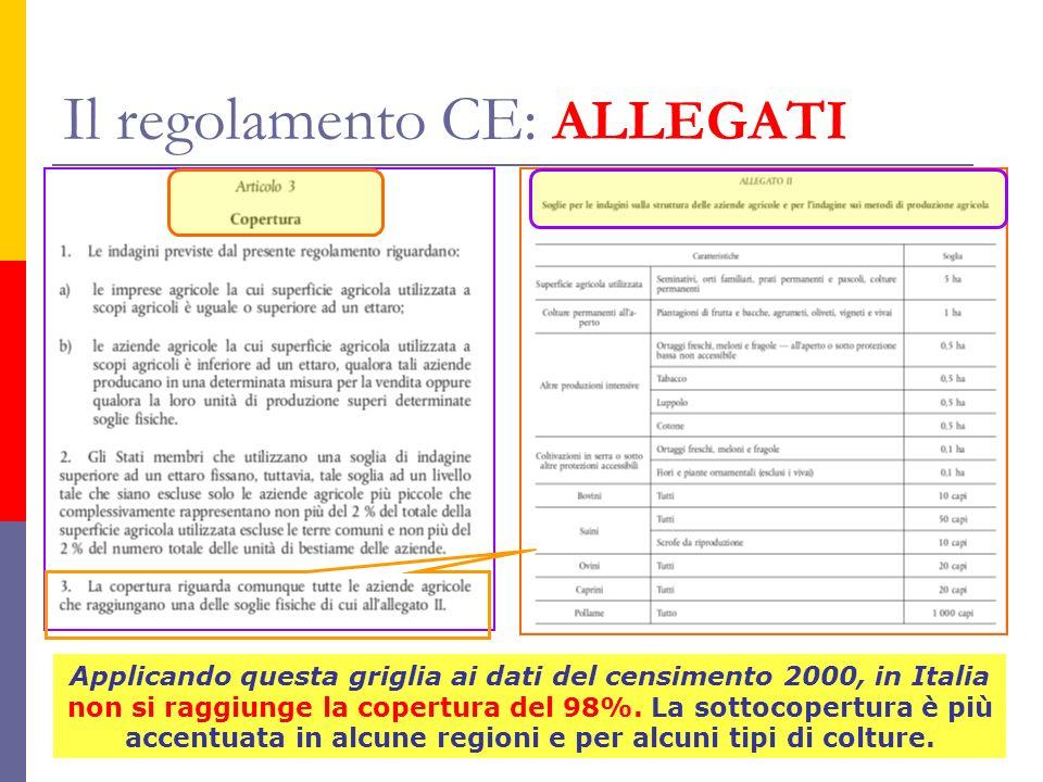 Il regolamento CE: ALLEGATI Applicando questa griglia ai dati del censimento 2000, in Italia non si raggiunge la copertura del 98%.