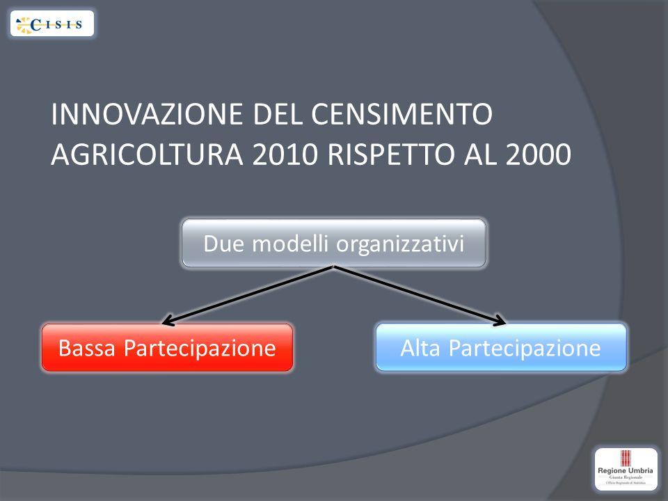 INNOVAZIONE DEL CENSIMENTO AGRICOLTURA 2010 RISPETTO AL 2000 Due modelli organizzativi Alta PartecipazioneBassa Partecipazione