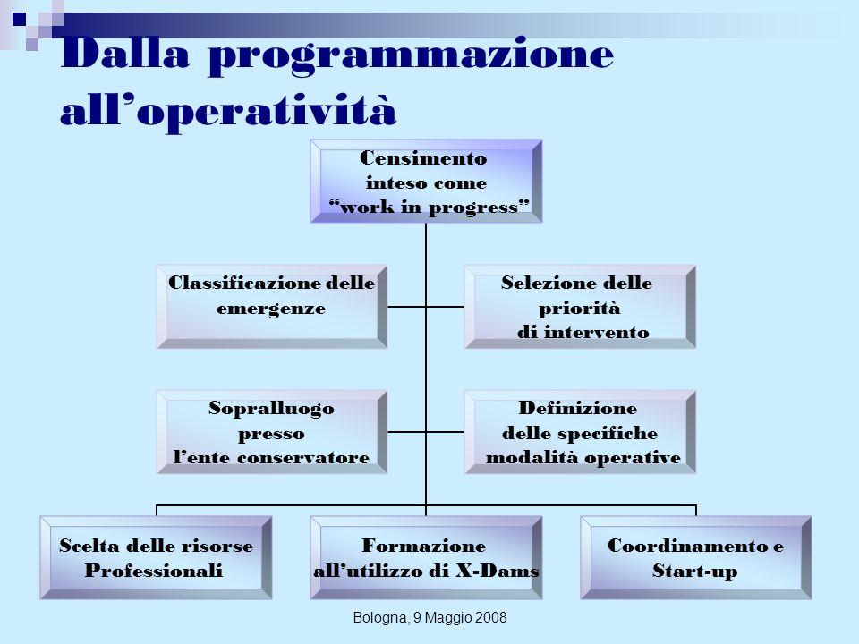 Bologna, 9 Maggio 2008 Un esempio di conservazioneprima