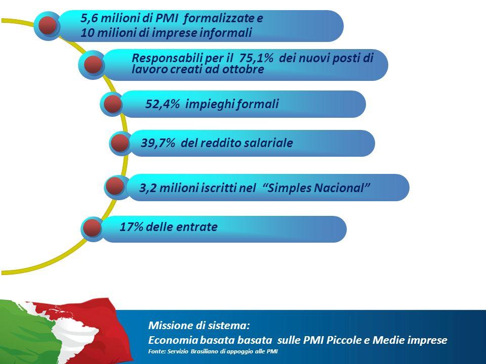5,6 milioni di PMI formalizzate e 10 milioni di imprese informali 52,4% impieghi formali 39,7% del reddito salariale 17% delle entrate 3,2 milioni iscritti nel Simples Nacional Responsabili per il 75,1% dei nuovi posti di lavoro creati ad ottobre Missione di sistema: Economia basata basata sulle PMI Piccole e Medie imprese Fonte: Servizio Brasiliano di appoggio alle PMI