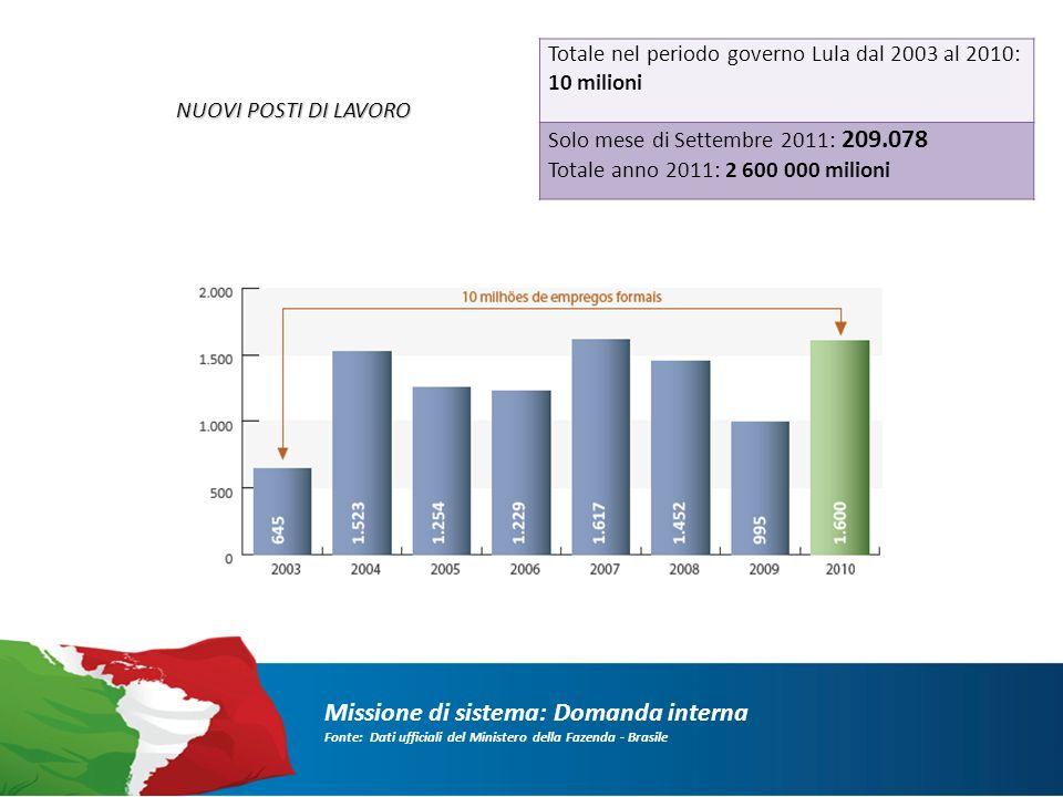 Missione di sistema: Domanda interna Fonte: Dati ufficiali del Ministero della Fazenda - Brasile NUOVI POSTI DI LAVORO Totale nel periodo governo Lula dal 2003 al 2010: 10 milioni Solo mese di Settembre 2011: 209.078 Totale anno 2011: 2 600 000 milioni