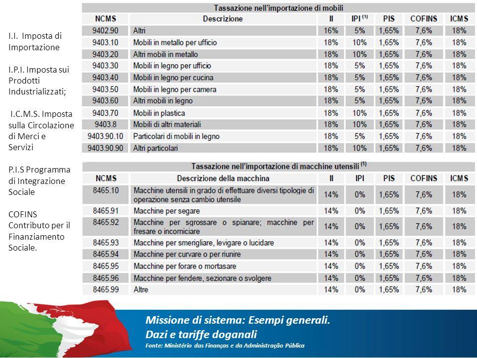 I.I. Imposta di Importazione I.P.I. Imposta sui Prodotti Industrializzati; I.C.M.S.