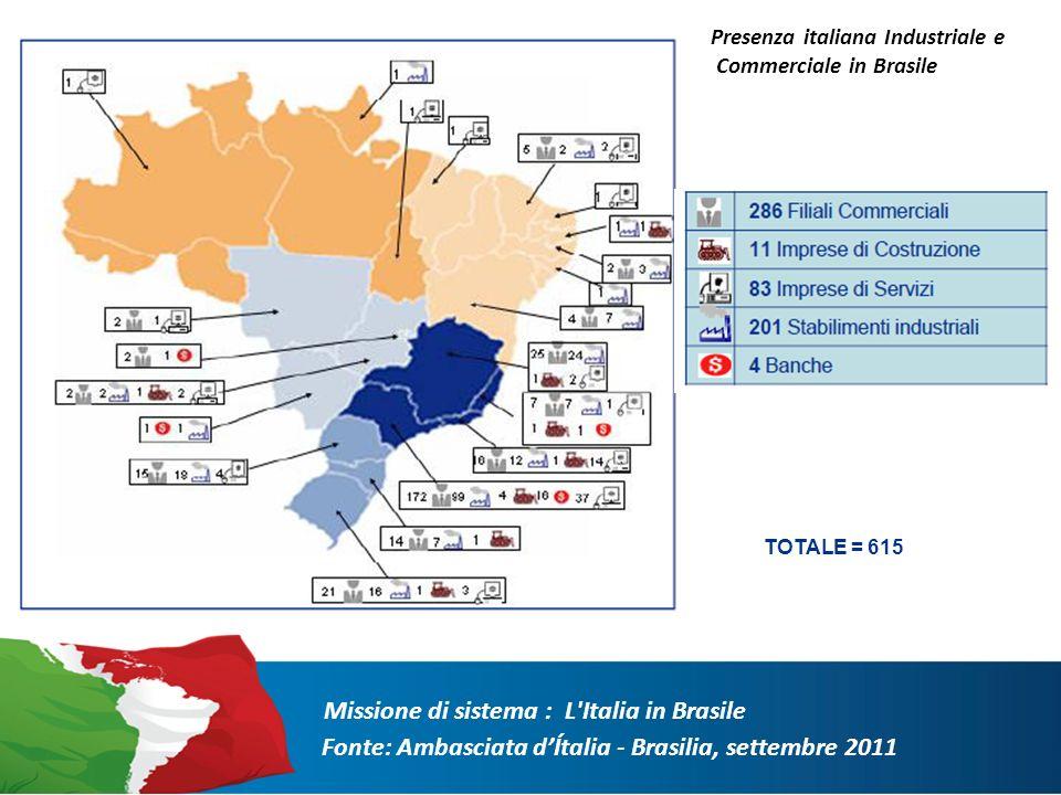 Missione di sistema : L Italia in Brasile Presenza italiana Industriale e Commerciale in Brasile TOTALE = 615 Fonte: Ambasciata dÍtalia - Brasilia, settembre 2011