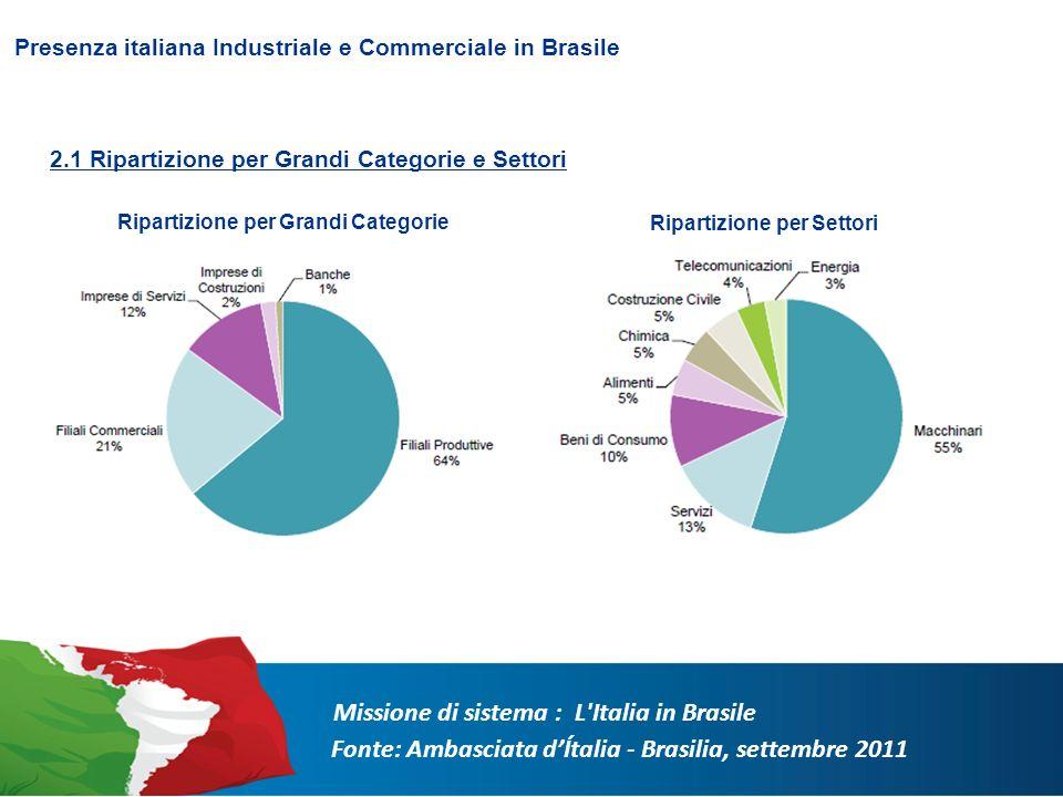 Ripartizione per Grandi Categorie Ripartizione per Settori 2.1 Ripartizione per Grandi Categorie e Settori Presenza italiana Industriale e Commerciale in Brasile Missione di sistema : L Italia in Brasile
