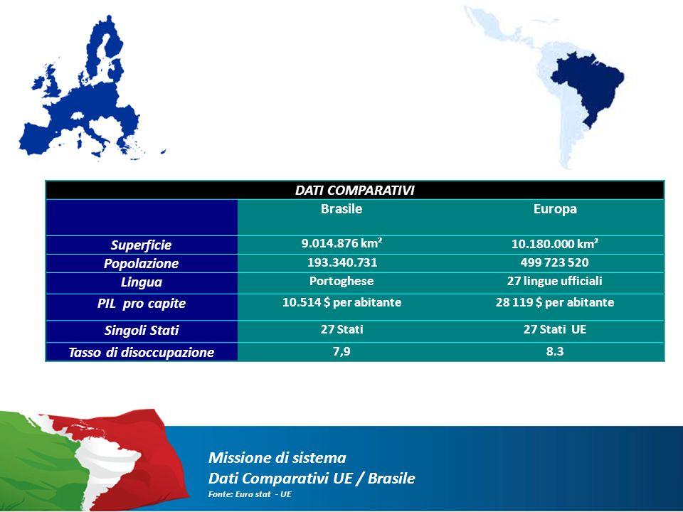 Missione di sistema Dati Comparativi UE / Brasile Fonte: Euro stat - UE DATI COMPARATIVI BrasileEuropa Superficie 9.014.876 km²10.180.000 km² Popolazione 193.340.731499 723 520 Lingua Portoghese27 lingue ufficiali PIL pro capite 10.514 $ per abitante28 119 $ per abitante Singoli Stati 27 Stati27 Stati UE Tasso di disoccupazione 7,98.3