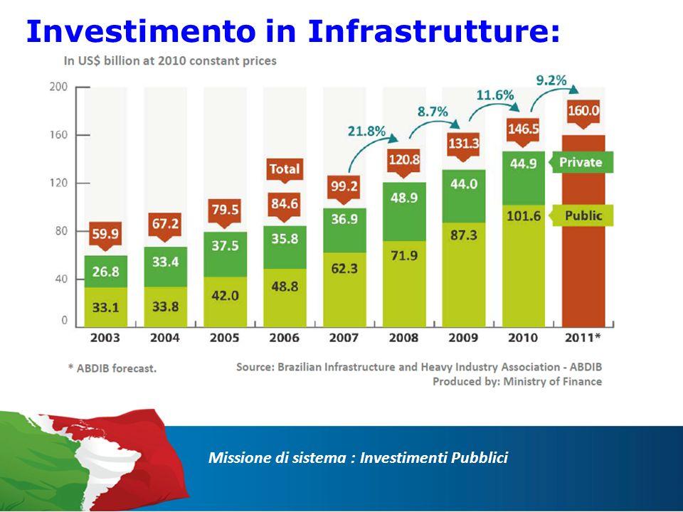 Missione di sistema : Investimenti Pubblici Investimento in Infrastrutture: