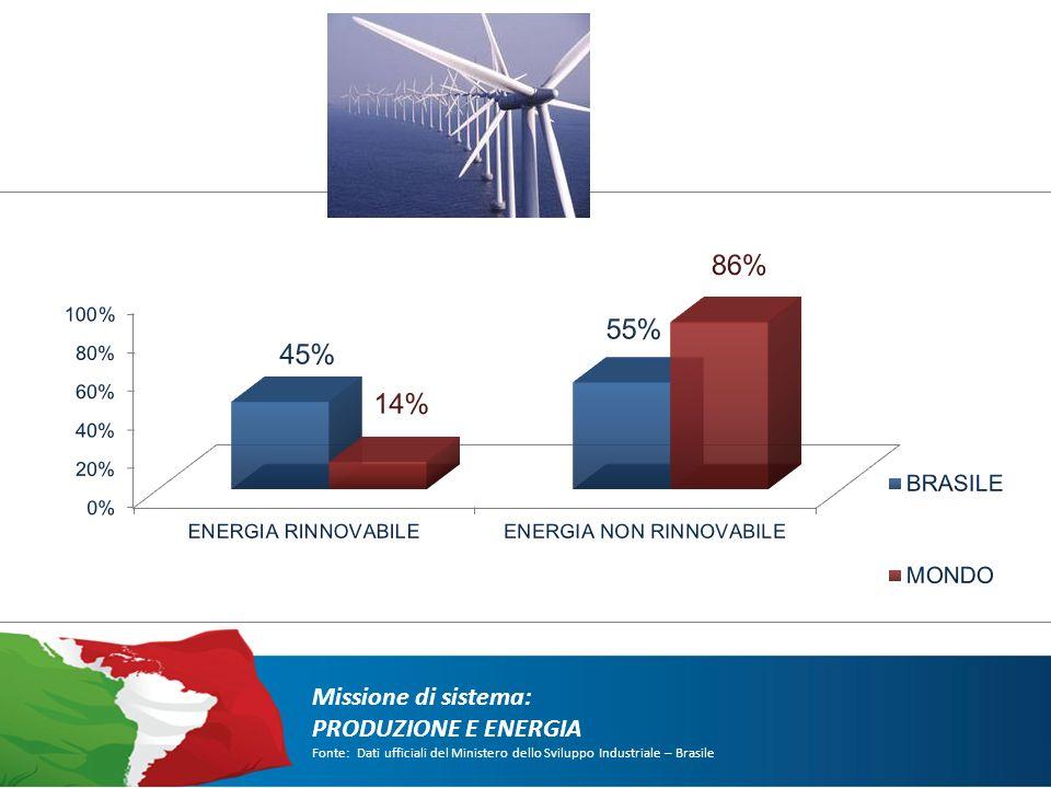 Missione di sistema: PRODUZIONE E ENERGIA Fonte: Dati ufficiali del Ministero dello Sviluppo Industriale – Brasile
