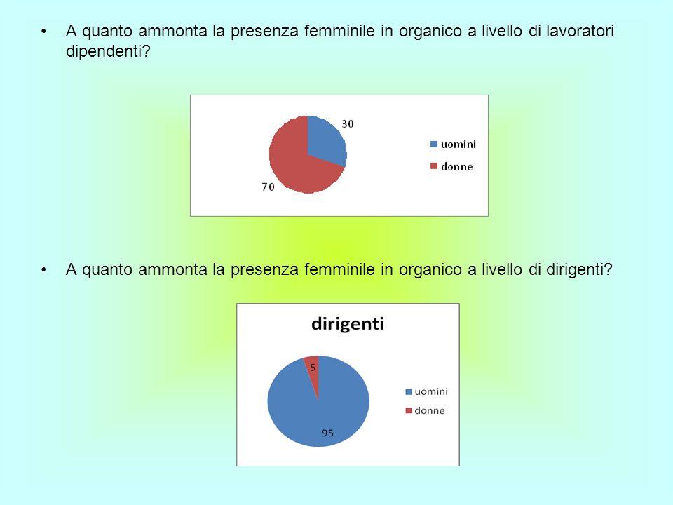 A quanto ammonta la presenza femminile in organico a livello di lavoratori dipendenti? A quanto ammonta la presenza femminile in organico a livello di