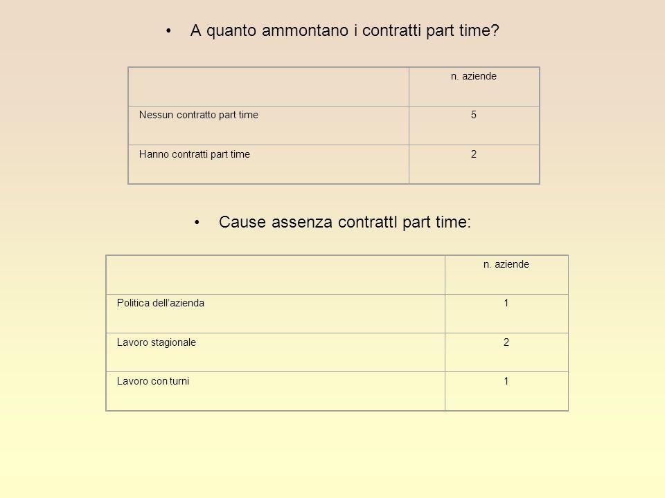 A quanto ammontano i contratti part time? Cause assenza contrattI part time: n. aziende Nessun contratto part time5 Hanno contratti part time2 n. azie