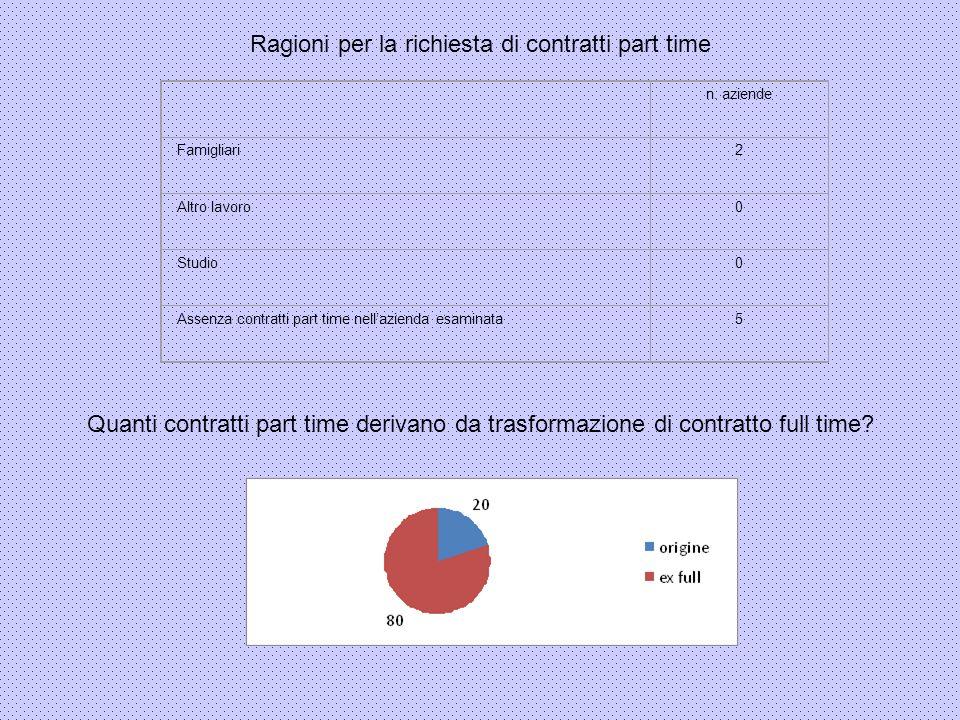 Ragioni per la richiesta di contratti part time Quanti contratti part time derivano da trasformazione di contratto full time? n. aziende Famigliari2 A