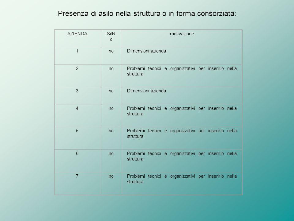 Presenza di asilo nella struttura o in forma consorziata: AZIENDASi/N o motivazione 1noDimensioni azienda 2noProblemi tecnici e organizzativi per inse