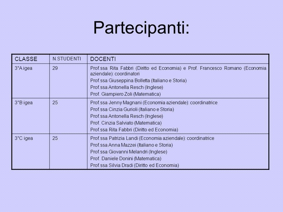 Partecipanti: CLASSE N.STUDENTI DOCENTI 3°A igea29Prof.ssa Rita Fabbri (Diritto ed Economia) e Prof. Francesco Romano (Economia aziendale): coordinato