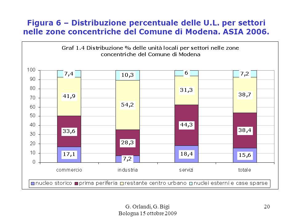 G. Orlandi, G. Bigi Bologna 15 ottobre 2009 20 Figura 6 – Distribuzione percentuale delle U.L.