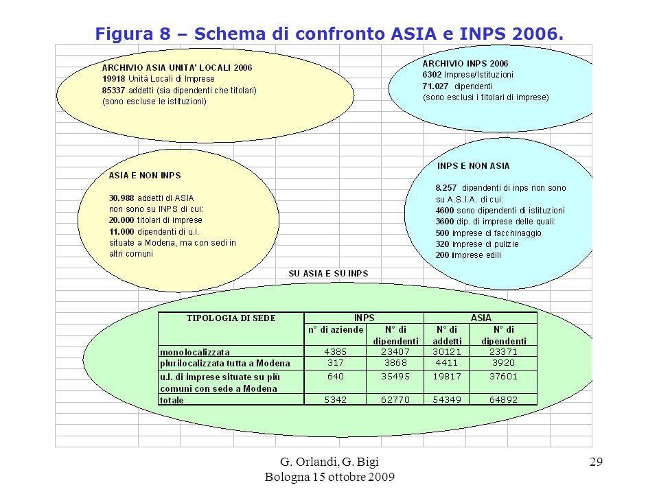 G. Orlandi, G. Bigi Bologna 15 ottobre 2009 29 Figura 8 – Schema di confronto ASIA e INPS 2006.