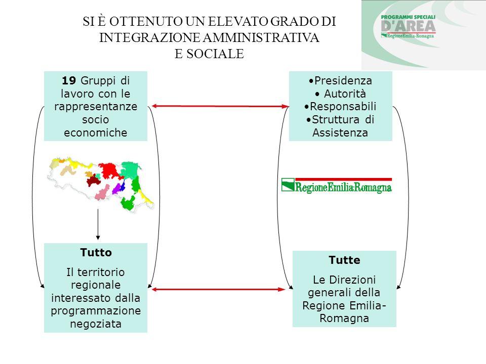 SI È OTTENUTO UN ELEVATO GRADO DI INTEGRAZIONE AMMINISTRATIVA E SOCIALE 19 Gruppi di lavoro con le rappresentanze socio economiche Tutto Il territorio