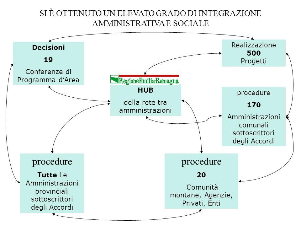 Decisioni 19 Conferenze di Programma dArea procedure 170 Amministrazioni comunali sottoscrittori degli Accordi procedure Tutte Le Amministrazioni prov