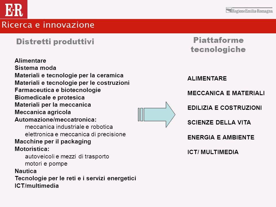 Distretti produttivi Alimentare Sistema moda Materiali e tecnologie per la ceramica Materiali e tecnologie per le costruzioni Farmaceutica e biotecnol