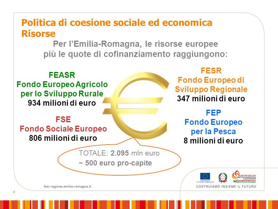 4 Politica di coesione sociale ed economica Risorse FEASR Fondo Europeo Agricolo per lo Sviluppo Rurale 934 milioni di euro FSE Fondo Sociale Europeo 806 milioni di euro FEP Fondo Europeo per la Pesca 8 milioni di euro FESR Fondo Europeo di Sviluppo Regionale 347 milioni di euro Per lEmilia-Romagna, le risorse europee più le quote di cofinanziamento raggiungono: TOTALE: 2.095 mln euro ~ 500 euro pro-capite