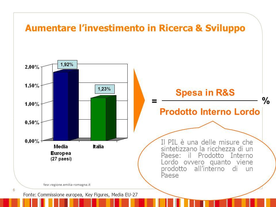 6 Aumentare linvestimento in Ricerca & Sviluppo Fonte: Commissione europea, Key Figures, Media EU-27 Spesa in R&S Prodotto Interno Lordo = Il PIL è una delle misure che sintetizzano la ricchezza di un Paese: il Prodotto Interno Lordo ovvero quanto viene prodotto allinterno di un Paese % (27 paesi) 1,92% 1,23%