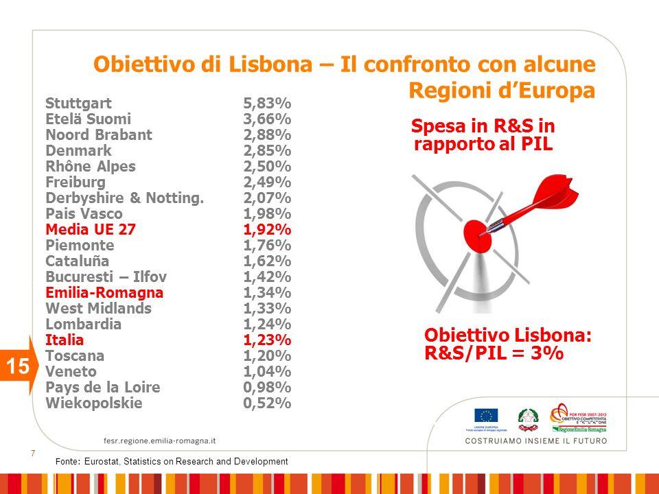 7 Obiettivo di Lisbona – Il confronto con alcune Regioni dEuropa Spesa in R&S in rapporto al PIL Stuttgart 5,83% Etelä Suomi3,66% Noord Brabant2,88% Denmark2,85% Rhône Alpes2,50% Freiburg2,49% Derbyshire & Notting.2,07% Pais Vasco 1,98% Media UE 271,92% Piemonte1,76% Cataluña1,62% Bucuresti – Ilfov1,42% Emilia-Romagna1,34% West Midlands1,33% Lombardia1,24% Italia1,23% Toscana1,20% Veneto1,04% Pays de la Loire0,98% Wiekopolskie0,52% Obiettivo Lisbona: R&S/PIL = 3% 15 Fonte: Eurostat, Statistics on Research and Development