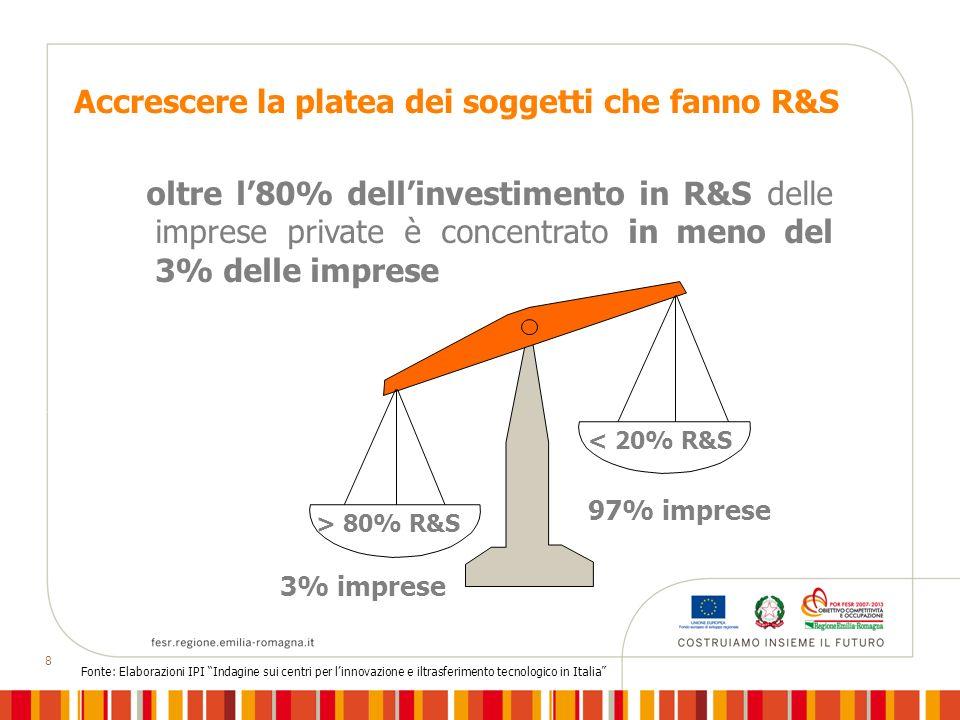 8 Accrescere la platea dei soggetti che fanno R&S oltre l80% dellinvestimento in R&S delle imprese private è concentrato in meno del 3% delle imprese Fonte: Elaborazioni IPI Indagine sui centri per linnovazione e iltrasferimento tecnologico in Italia 3% imprese > 80% R&S 97% imprese < 20% R&S