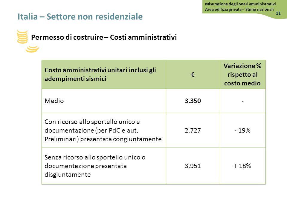 Permesso di costruire – Costi amministrativi Italia – Settore non residenziale 11 Misurazione degli oneri amministrativi Area edilizia privata – Stime nazionali