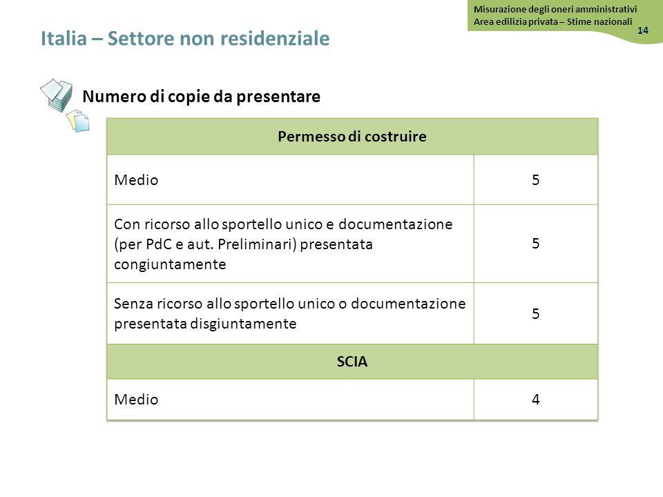 Italia – Settore non residenziale 14 Misurazione degli oneri amministrativi Area edilizia privata – Stime nazionali Numero di copie da presentare