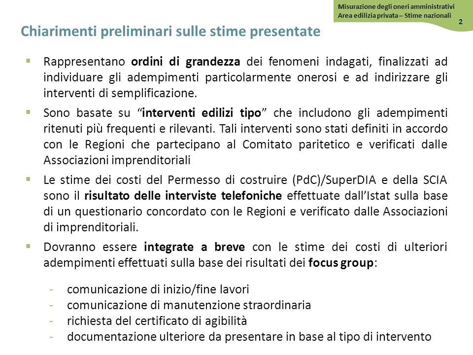Permesso di costruire – Tempi di attesa Italia – Settore non residenziale 13 Misurazione degli oneri amministrativi Area edilizia privata – Stime nazionali