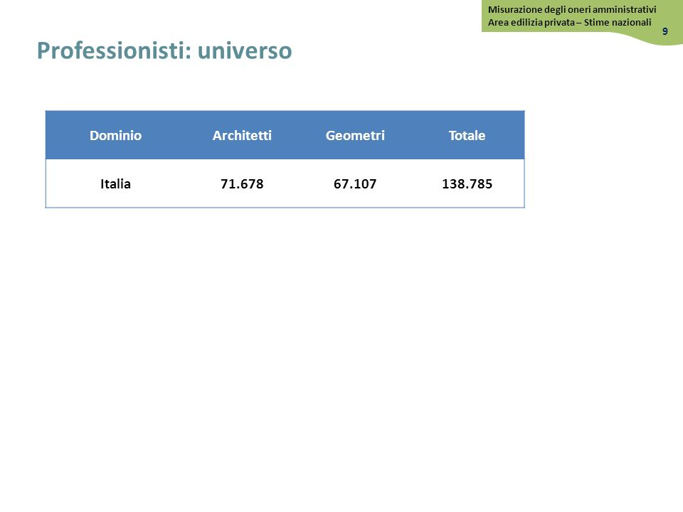 Professionisti: universo Dominio ArchitettiGeometriTotale Italia 71.67867.107138.785 9 Misurazione degli oneri amministrativi Area edilizia privata – Stime nazionali