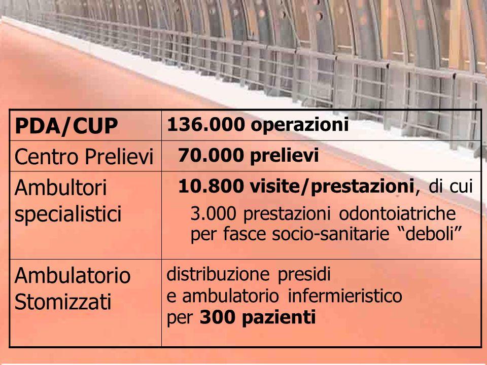 PDA/CUP 136.000 operazioni Centro Prelievi 70.000 prelievi Ambultori specialistici 10.800 visite/prestazioni, di cui 3.000 prestazioni odontoiatriche