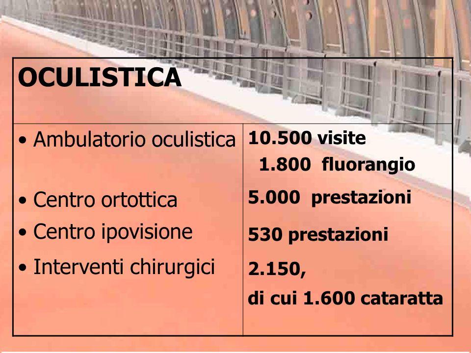 OCULISTICA Ambulatorio oculistica Centro ortottica Centro ipovisione Interventi chirurgici 10.500 visite 1.800 fluorangio 5.000 prestazioni 530 presta