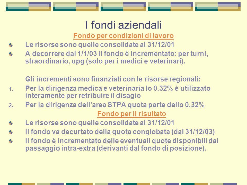 I fondi aziendali Fondo per condizioni di lavoro Le risorse sono quelle consolidate al 31/12/01 A decorrere dal 1/1/03 il fondo è incrementato: per turni, straordinario, upg (solo per i medici e veterinari).