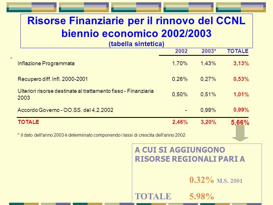 . 20022003*TOTALE Inflazione Programmata1,70%1,43% 3,13% Recupero diff. Infl. 2000-20010,26%0,27% 0,53% Ulteriori risorse destinate al trattamento fis