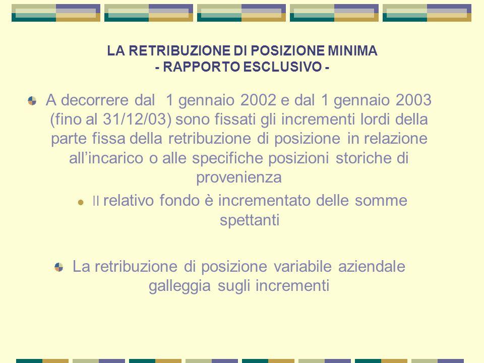 LA RETRIBUZIONE DI POSIZIONE MINIMA - RAPPORTO ESCLUSIVO - A decorrere dal 1 gennaio 2002 e dal 1 gennaio 2003 (fino al 31/12/03) sono fissati gli inc