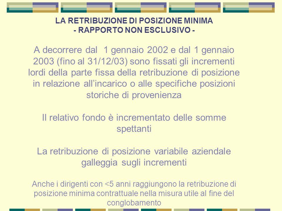 LA RETRIBUZIONE DI POSIZIONE MINIMA - RAPPORTO NON ESCLUSIVO - A decorrere dal 1 gennaio 2002 e dal 1 gennaio 2003 (fino al 31/12/03) sono fissati gli
