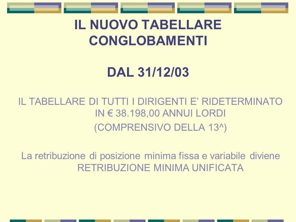 IL NUOVO TABELLARE CONGLOBAMENTI DAL 31/12/03 IL TABELLARE DI TUTTI I DIRIGENTI E RIDETERMINATO IN 38.198,00 ANNUI LORDI (COMPRENSIVO DELLA 13^) La re