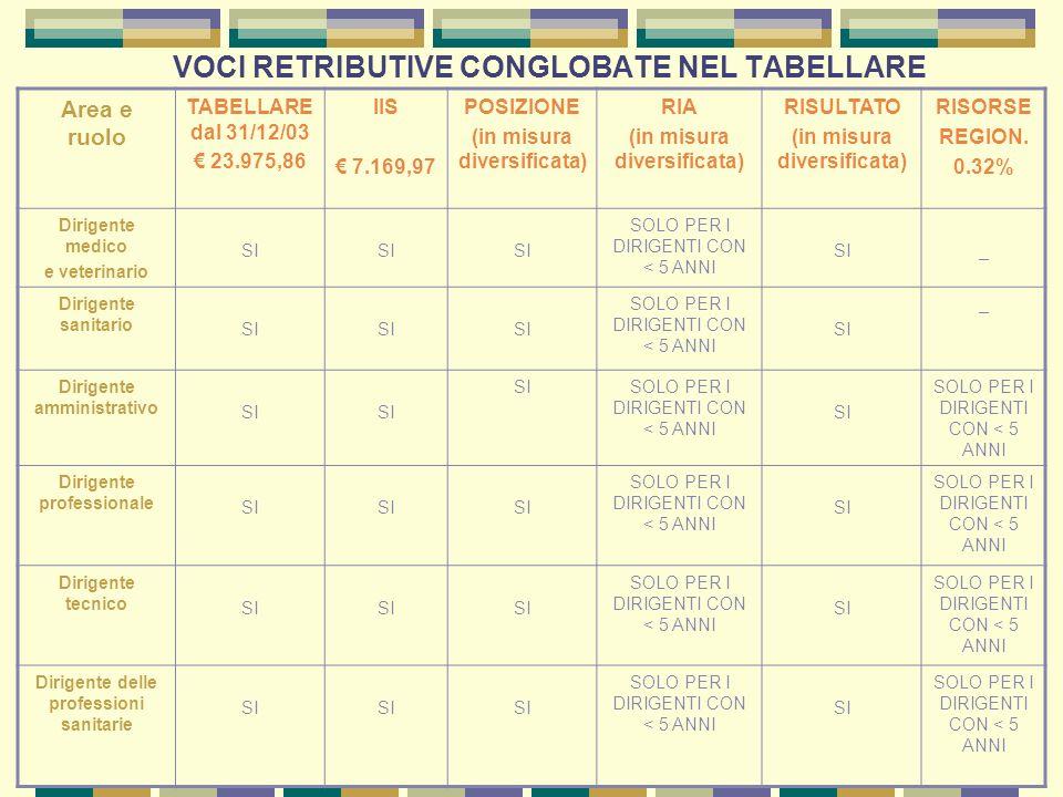VOCI RETRIBUTIVE CONGLOBATE NEL TABELLARE Area e ruolo TABELLARE dal 31/12/03 23.975,86 IIS 7.169,97 POSIZIONE (in misura diversificata) RIA (in misura diversificata) RISULTATO (in misura diversificata) RISORSE REGION.