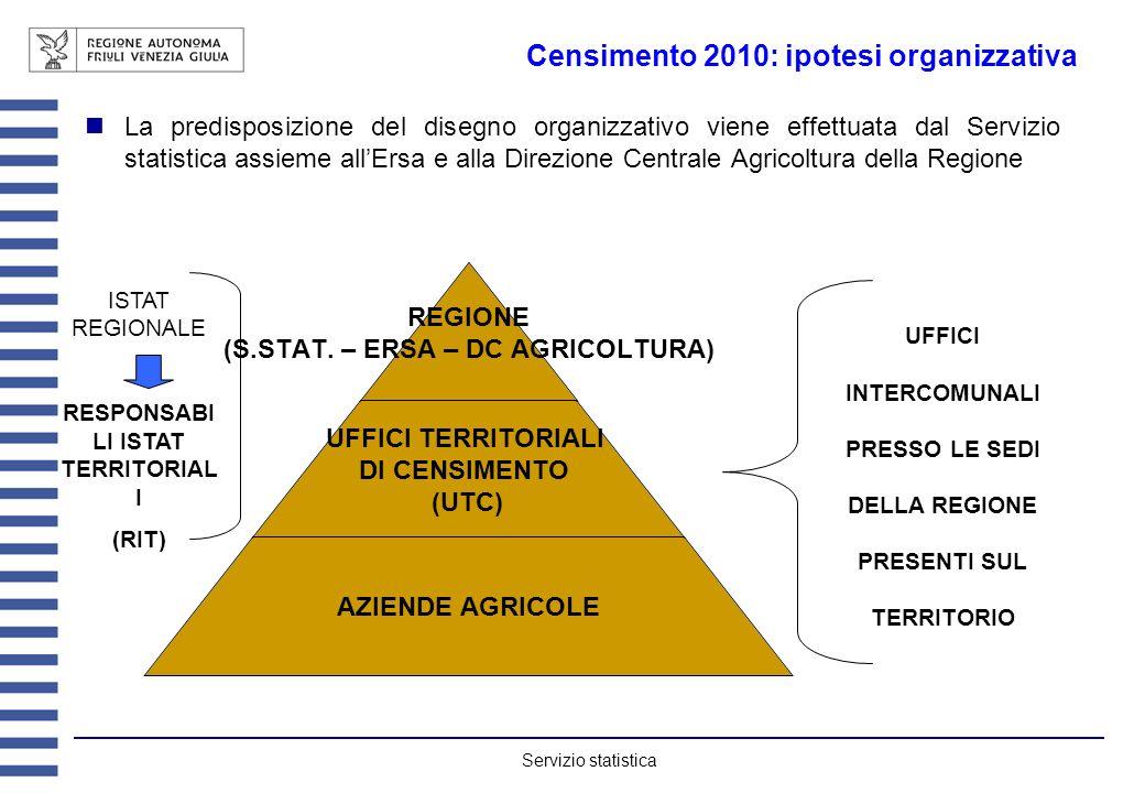 Servizio statistica Censimento 2010: ipotesi organizzativa La predisposizione del disegno organizzativo viene effettuata dal Servizio statistica assieme allErsa e alla Direzione Centrale Agricoltura della Regione REGIONE (S.STAT.