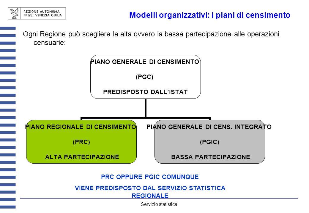 Servizio statistica Modelli organizzativi: i piani di censimento Ogni Regione può scegliere la alta ovvero la bassa partecipazione alle operazioni censuarie: PIANO GENERALE DI CENSIMENTO (PGC) PREDISPOSTO DALLISTAT PIANO REGIONALE DI CENSIMENTO (PRC) ALTA PARTECIPAZIONE PIANO GENERALE DI CENS.