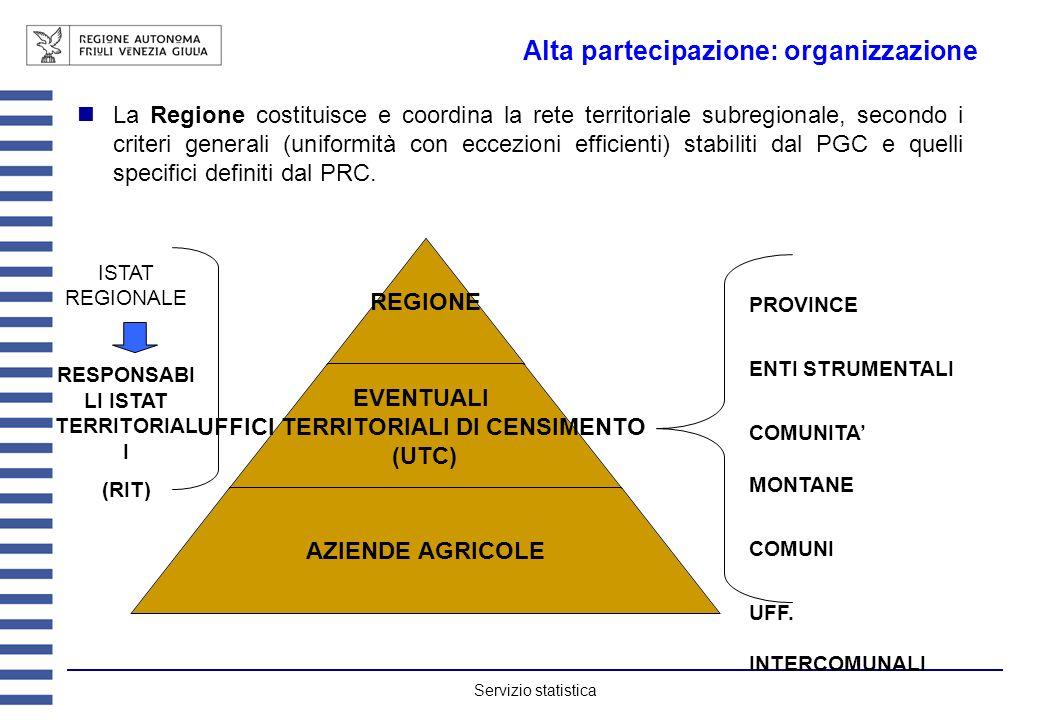 Servizio statistica Alta partecipazione: organizzazione La Regione costituisce e coordina la rete territoriale subregionale, secondo i criteri general